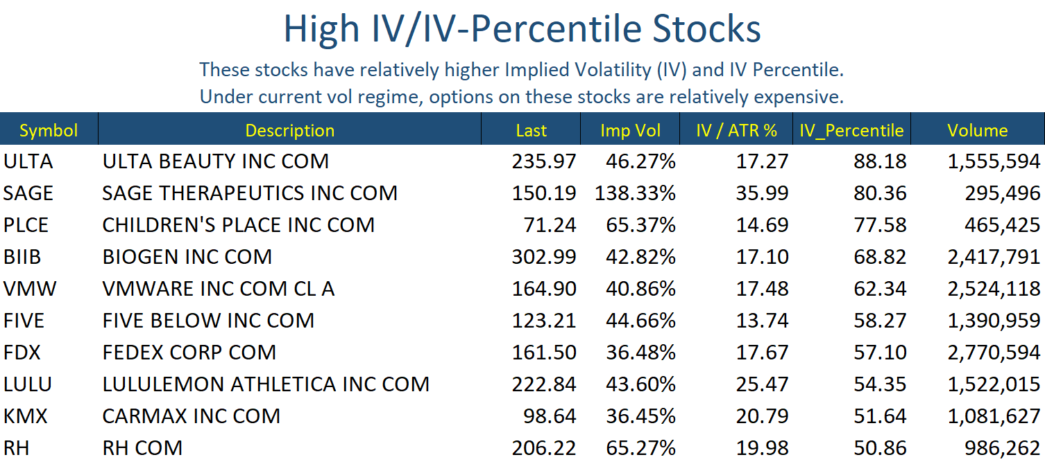 Nov 27 Stocks Hi IV