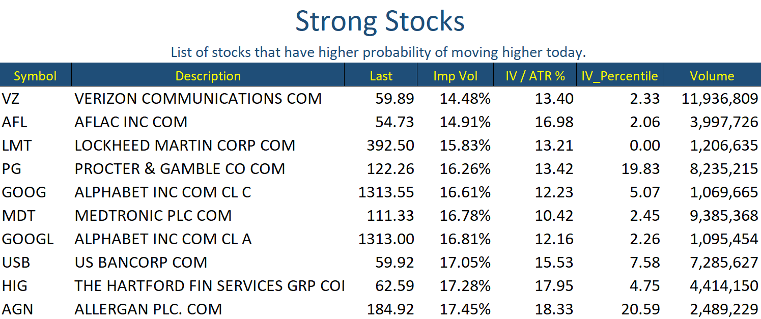 Nov 27 Stocks Strong