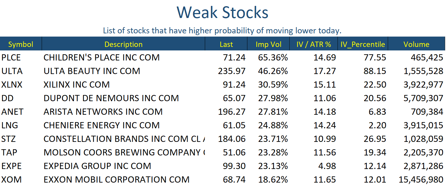 Nov 27 Stocks Weak